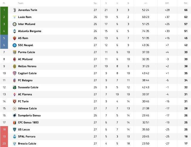 Tabelle der italienischen Serie A am 24.06.2020